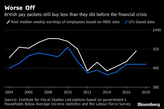 Britons Are Still Earning Less Than Before the Financial Crash