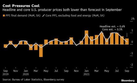 Prices Paid to U.S. Producers Post Smallest Advance This Year