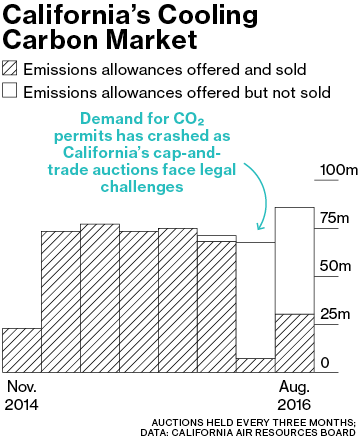 Cap-and-trade systems for reducing emissions