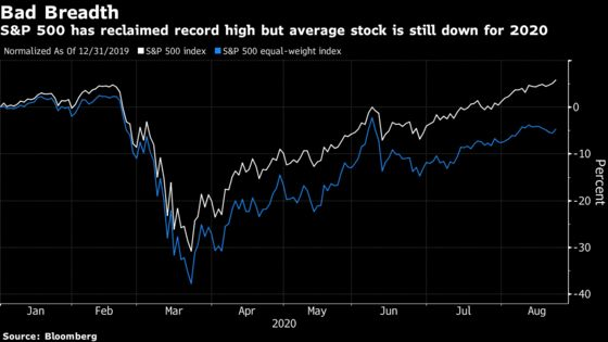 Top-Heavy S&P 500 Looks Primed for Correction to Morgan Stanley