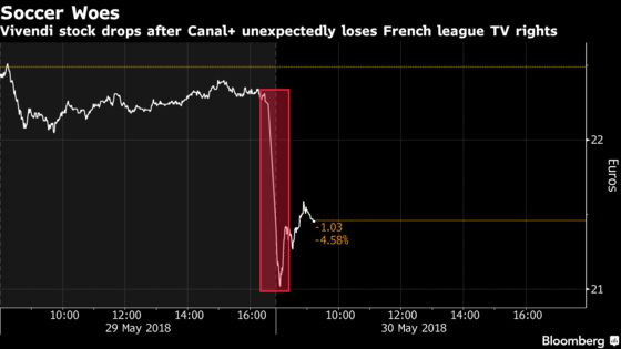 Vivendi May Try to Claw Back French Soccer After Upset: Analysts