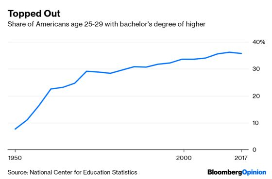 Education Is for Everyone, But College Isn't