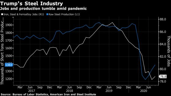 Steel Industry Cries for Help Beyond Trump Tariff 'Band-Aid'