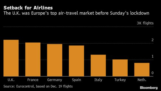 Travel Pain Spreads as Europe Blocks U.K. Flights on Virus Fears