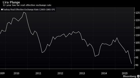 12-year low for real effective exchange rate