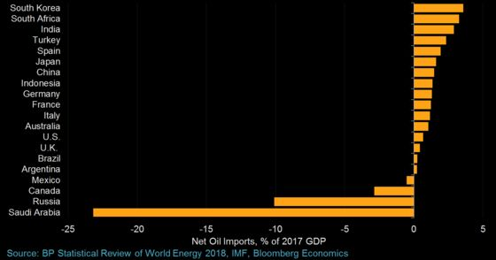 What Oil at $50 a Barrel Means for the World Economy
