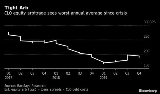 European CLO Debt Looks Too Good to Ignore in 2020