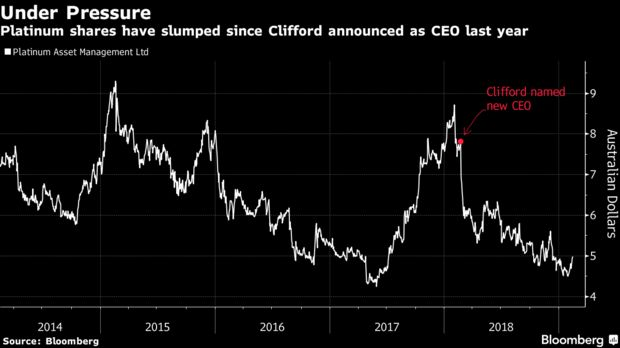 Platinum shares have slumped since Clifford announced as CEO last year