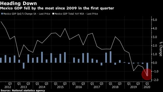 Mexico's Economy Just Fell the Most Since 2009.The Worst Is Yet to Come