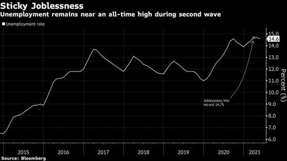 BrazilUnemployment Sticks Near Record High as Economy Reopens