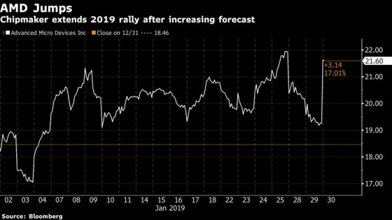AMD Surges as Wall Street Cheers 2019 Forecast and 'Execution'