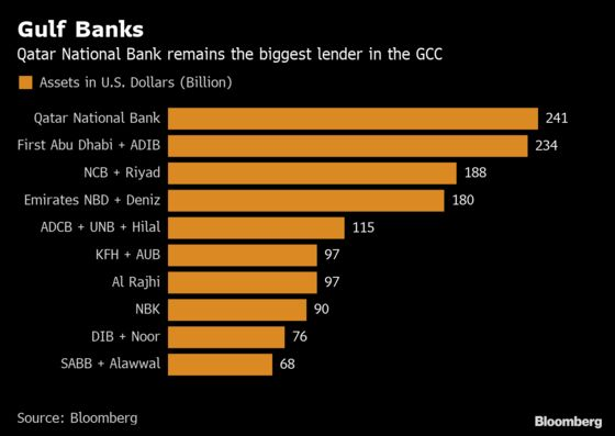 Who's Talking to Whom as Record Merger Wave Shakes Up Gulf Banks