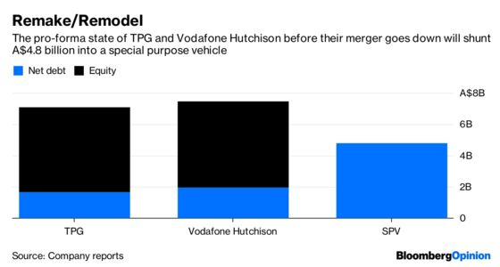 How Vodafone Hutchison Will Make $3.5 Billion of Debt Disappear