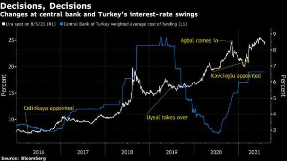 Lira's Gains Vanish as Erdogan Renews Calls for Turkish Rate Cut