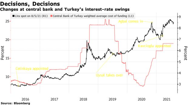 Changes at central bank and Turkey's interest-rate swings