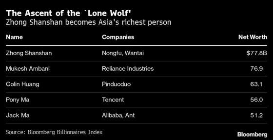 Move Over Mukesh Ambani, Asia Has a New Richest Person