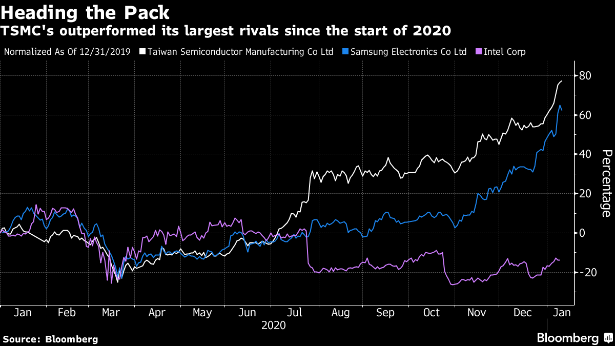 TSMC's outperformed its largest rivals since the start of 2020
