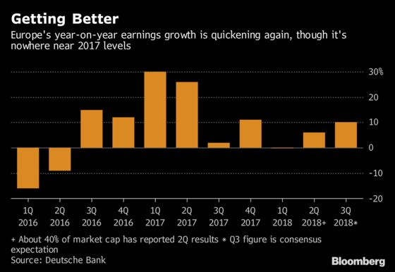 Trade Noise Aside, Earnings Are Perking Up Again in Europe