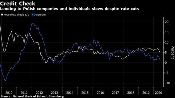 Record-Low Rates Aren't Spurring Credit in Virus-Hit Poland