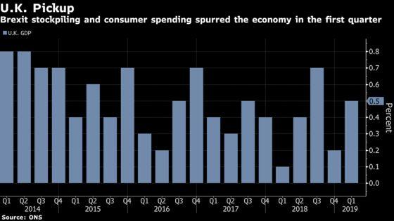 Stockpiling Boosts U.K. Economy But Slowdown Appears Under Way