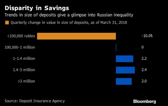 End of Putin's Middle Class Boom Turns Savings Into a Luxury