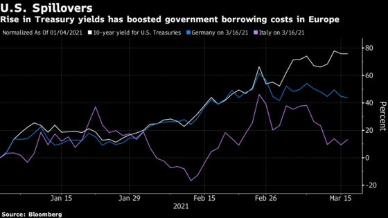 ECB's Kazimir Urges Faster Fiscal Response as Bond Yields Curbed