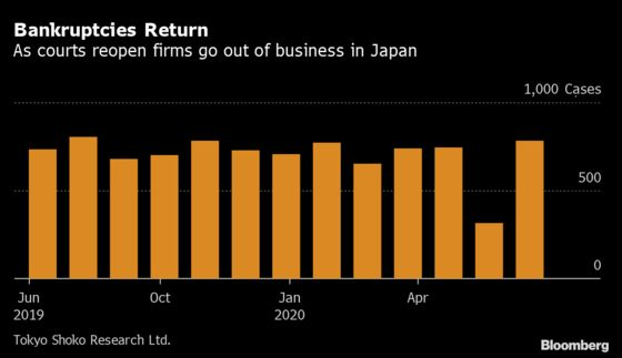 Japan's Bankruptcies Jump 148% From May as Courts Reopen