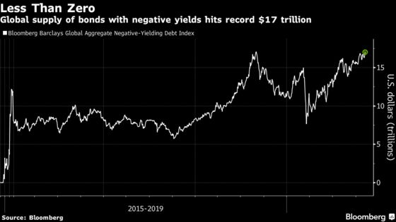 World's Negative-Yield Debt Pile Has Just Hit a New Record