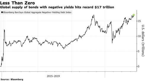 Global supply of bonds with negative yields hits record $17 trillion