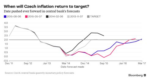 Czech central bank has repeatedly postponed forecast for inflation returning to target.