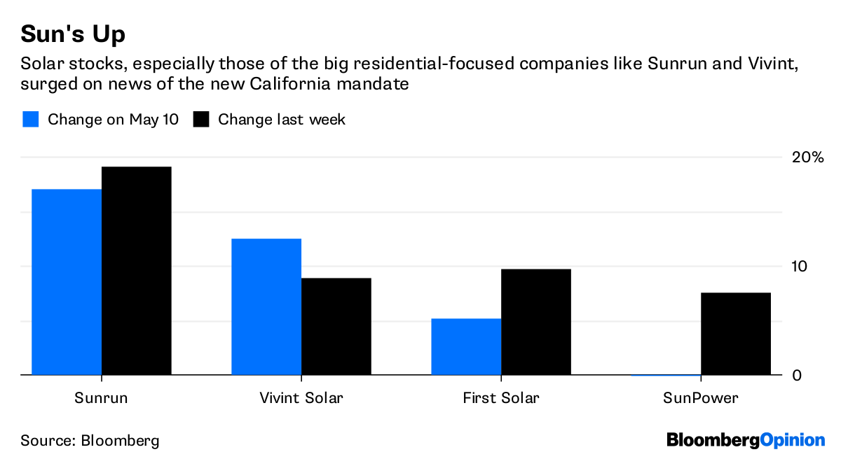 California solar panel decree is negative for utilities