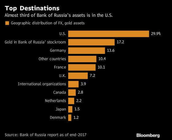 Putin Hedges Trump Bet by Dumping Treasuries to Safeguard Assets