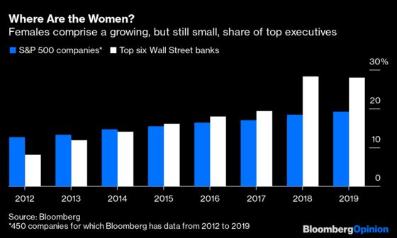 What Took Wall Street Banks So Long to Appoint a Female CEO?