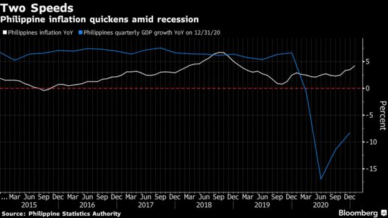 Philippines to Hold Rates as Inflation in Focus: Decision Guide