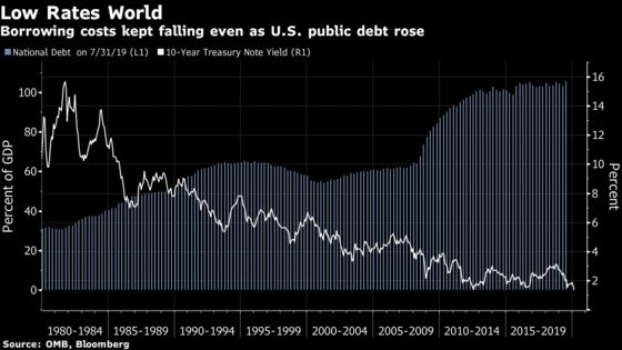 Do Bernie's Numbers Add Up? Bond Market Says They Don't Need To