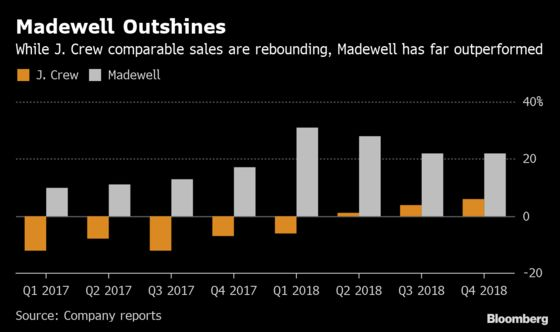 J. Crew Lenders' Battle for Madewell Could Pay Off in Spinoff