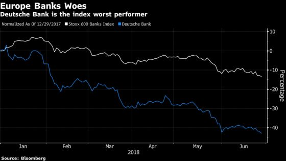 European Banks' First-Half Troubles May Continue in the Second