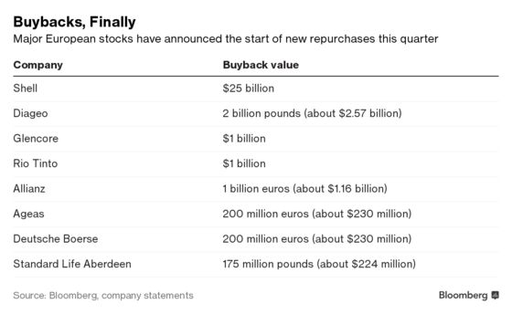 Europe Finally Gets Its Share of Mega Buybacks