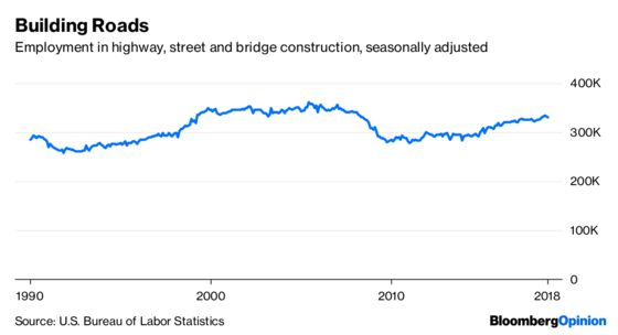 It's Been a Good Summer for Building and Fixing Roads