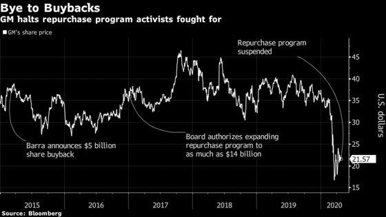 GM Suspends Dividend, Buybacks in Pivot to Cash Preservation