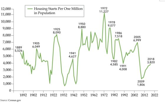 Lower Mortgage Rates Aren't Boosting U.S. Housing