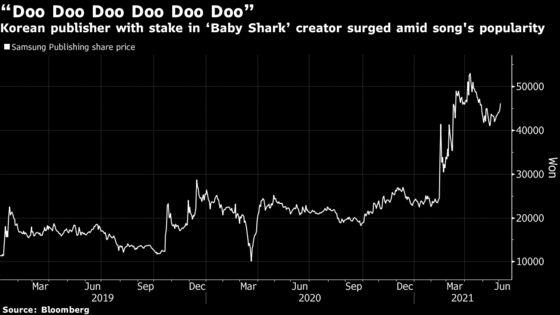 Elon Musk's'Baby Shark' Tweet SendsShares Soaring