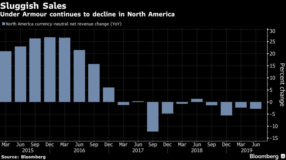1d037b8b86e Under Armour Falls Most Since 2017 as North America Woes Persist ...
