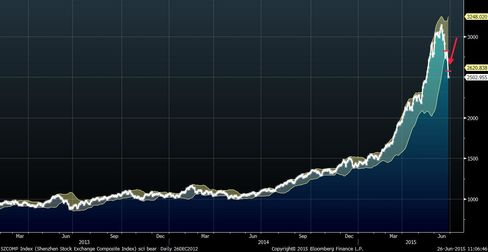 """China equities are in a bull market. This is a """"mountain chart"""" of Everest proportions."""