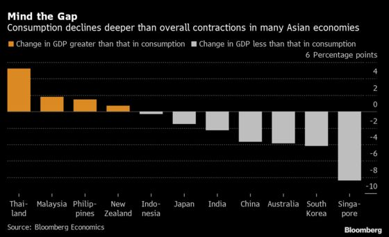 Uncertainty Casts Sand in Gears of Asia's Consumer Recovery