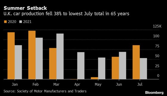 U.K. Carmakers Beset by Shortages in Worst July Since 1956