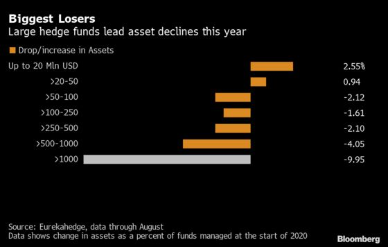 Hedge Fund Giants Lose Their Appeal as Havens in Global Turmoil