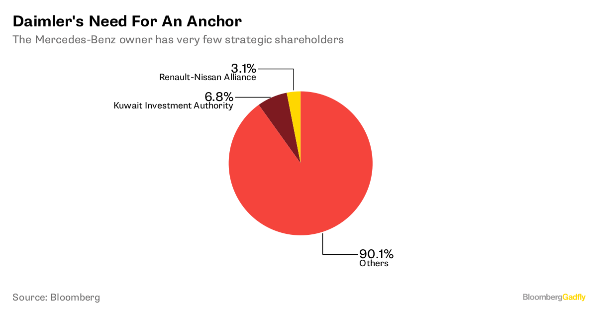 Daimler's Need For An Anchor       The Mercedes Benz owner has very few strategic shareholders              Source Bloomberg