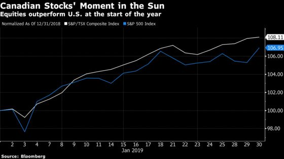 The Buy Canada Trade Comes Roaring Back