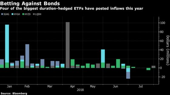 'You're Going to Lose Money.'$270 Billion Investor's Bond Worry
